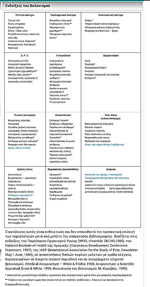 Ενδείξεις Βελονισμού - τροποποιημένο απο karavis.gr